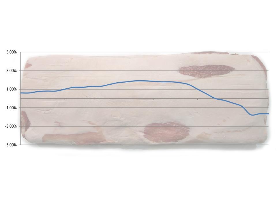 Predictive Curve Graphic